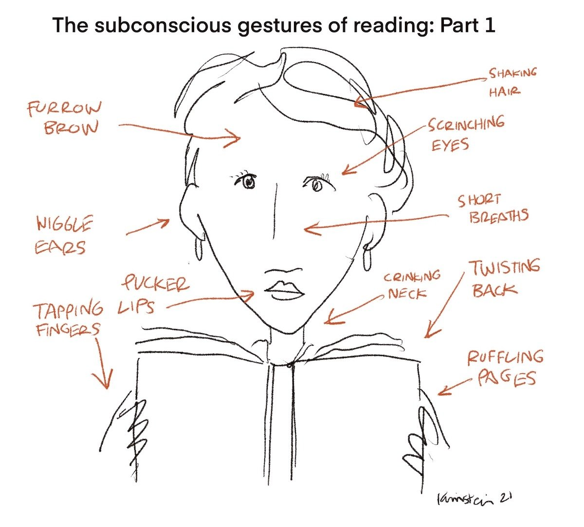 """Drawing of a woman's face, with arrows detailing the """"subconscious getures of reading"""""""